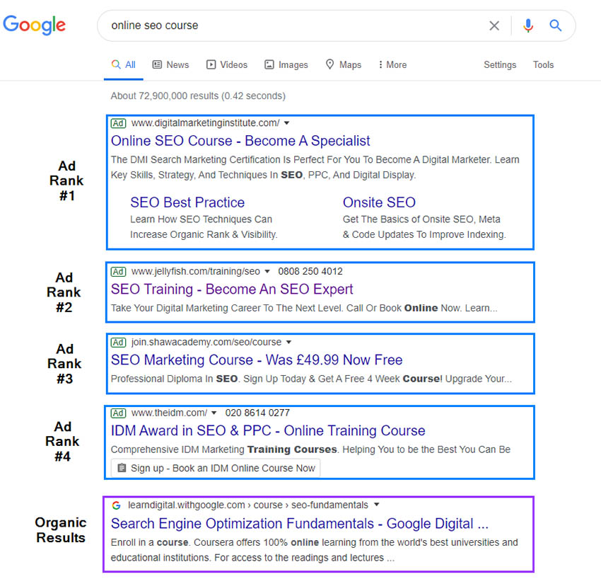 Google Ads positions within the search results
