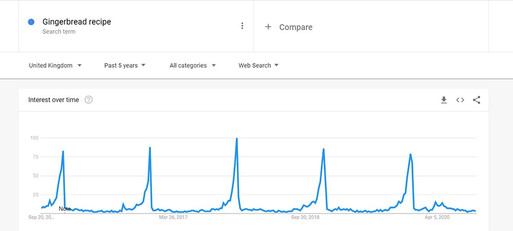 Google Trends interest over time