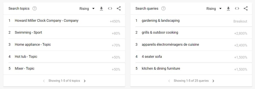 Google Trends related topics and queries