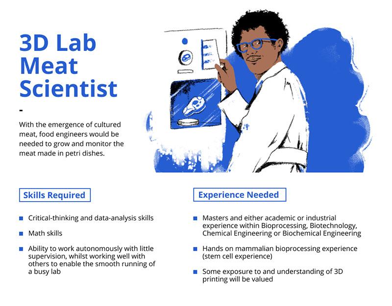 3d Lab Meat Specialist job description