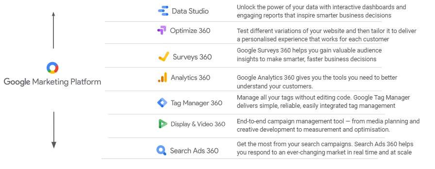 Google Marketing Platform and its products