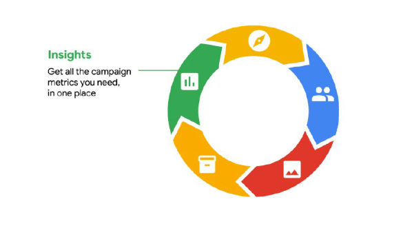 Google Marketing Platform Insights Module
