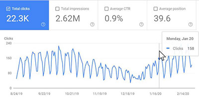 Search Console Chart