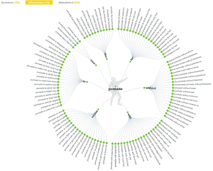 Answerthepublic preposition based search result - visualisation view