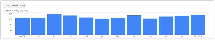 Google Keywords Panner search volume trends