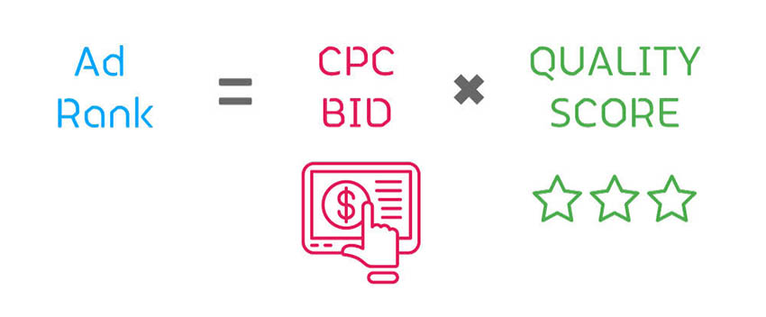 A traditional view of the Google Ad Rank formula