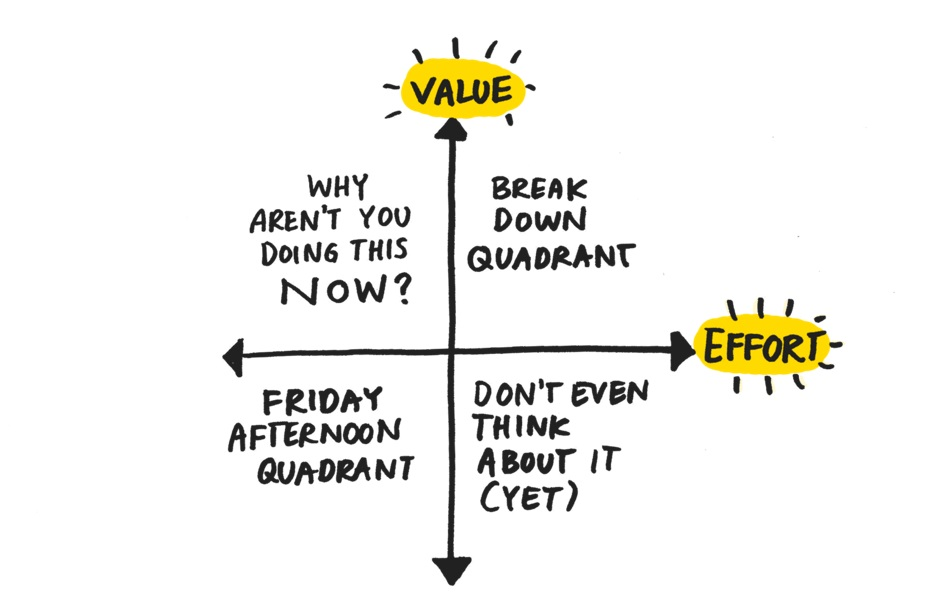 Value versus Complexity from MindTheProduct