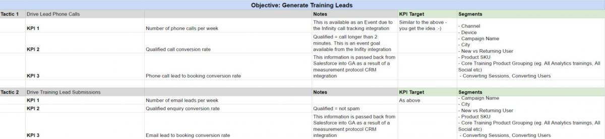 Google Analytics Key Performance Indicators
