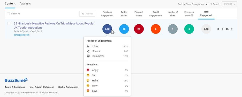 Buzzsumo social engagement metrics