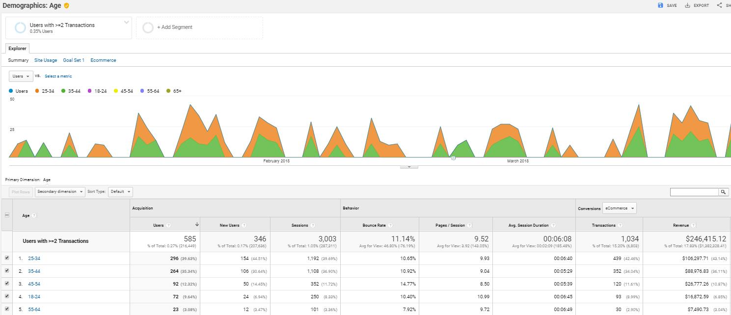 Screengrab of demographics in Google Analytics