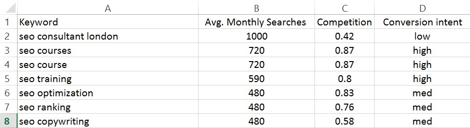 Classifying commercial intent during your keyword research